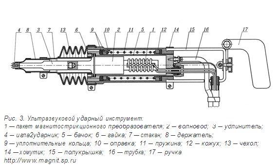 Ультразвуковой ударный инструмент